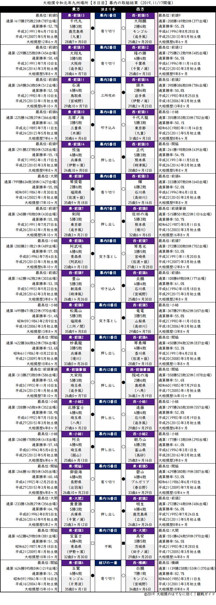 大相撲・2019年11月場所8日目・幕内の取組結果