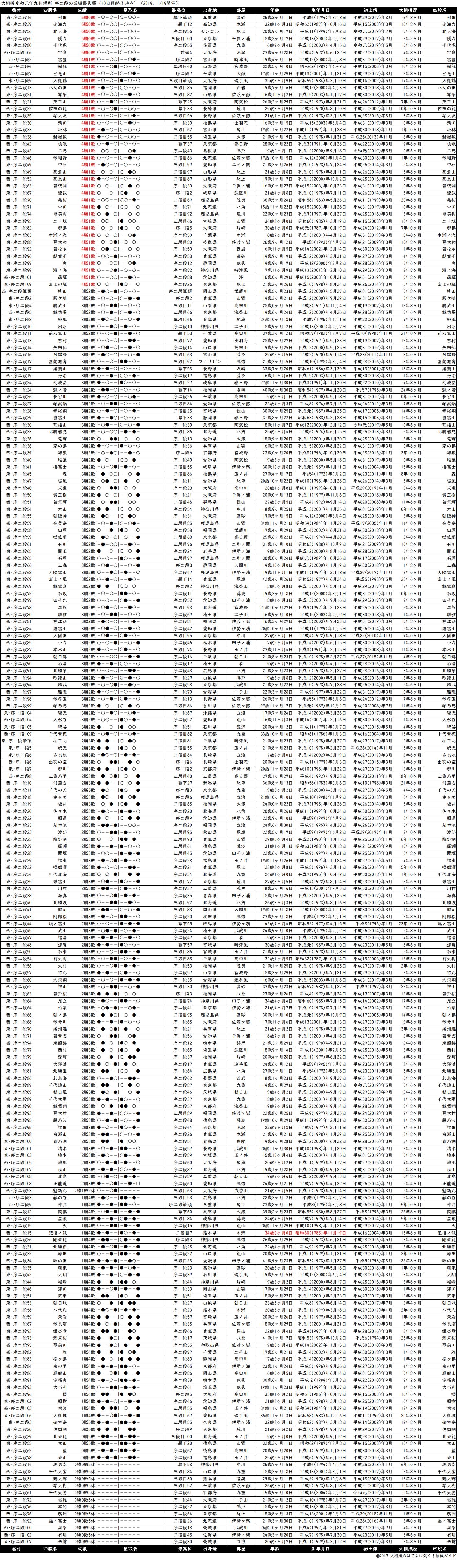 序二段成績順一覧表・2019年11月場所10日目
