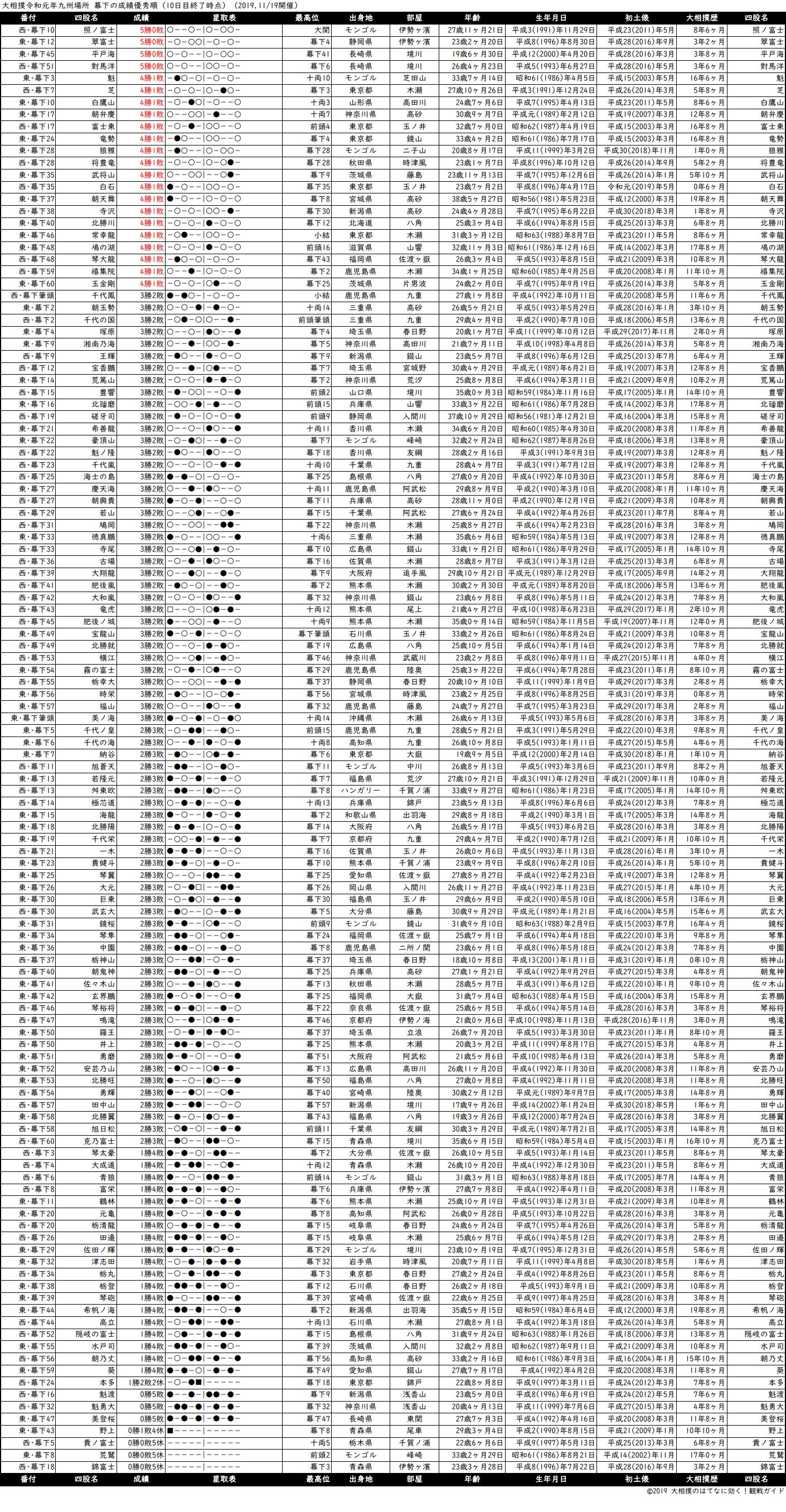 幕下成績順一覧表・2019年11月場所10日目