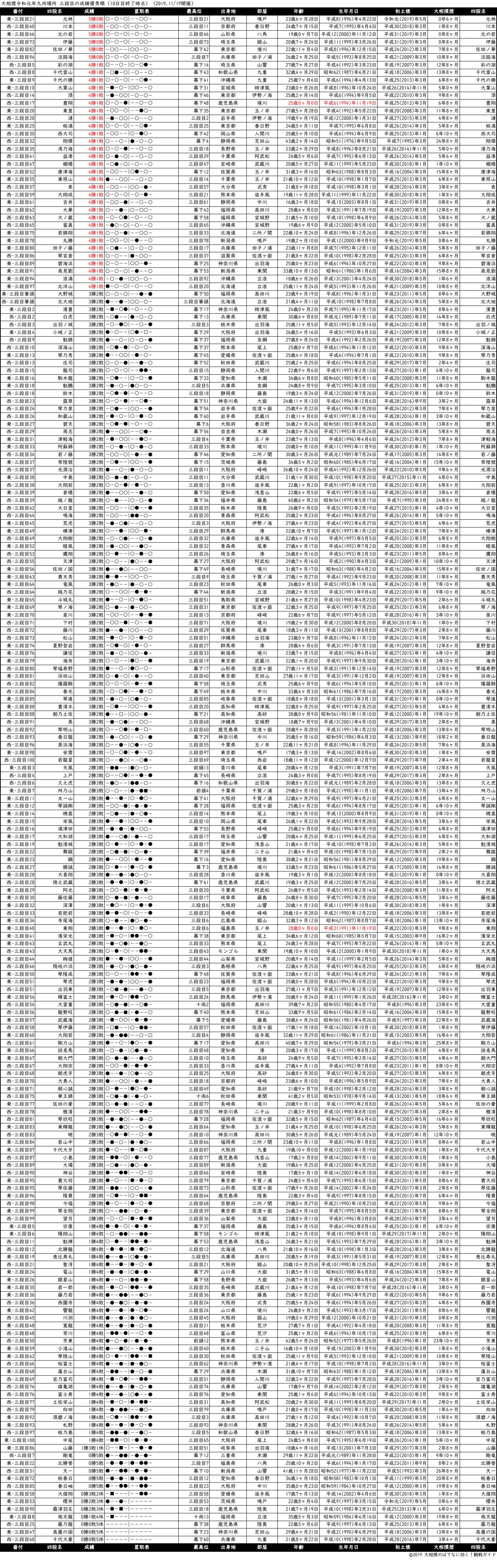 三段目成績順一覧表・2019年11月場所10日目