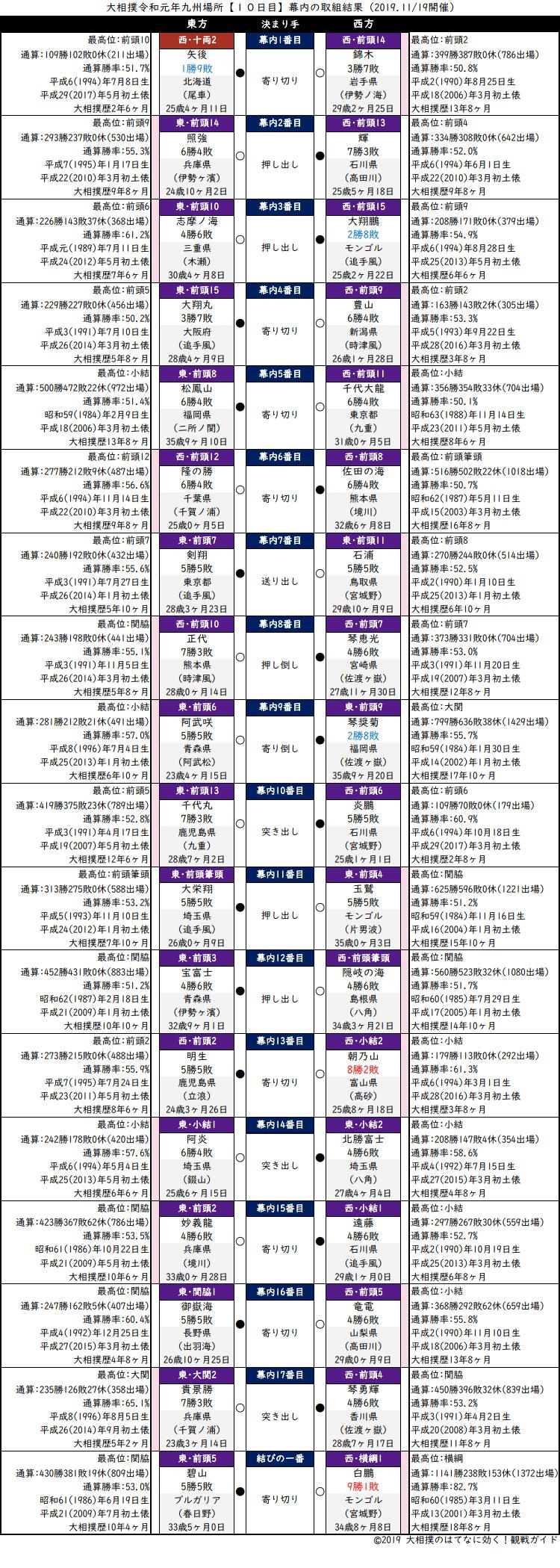 大相撲・2019年11月場所10日目・幕内の取組結果