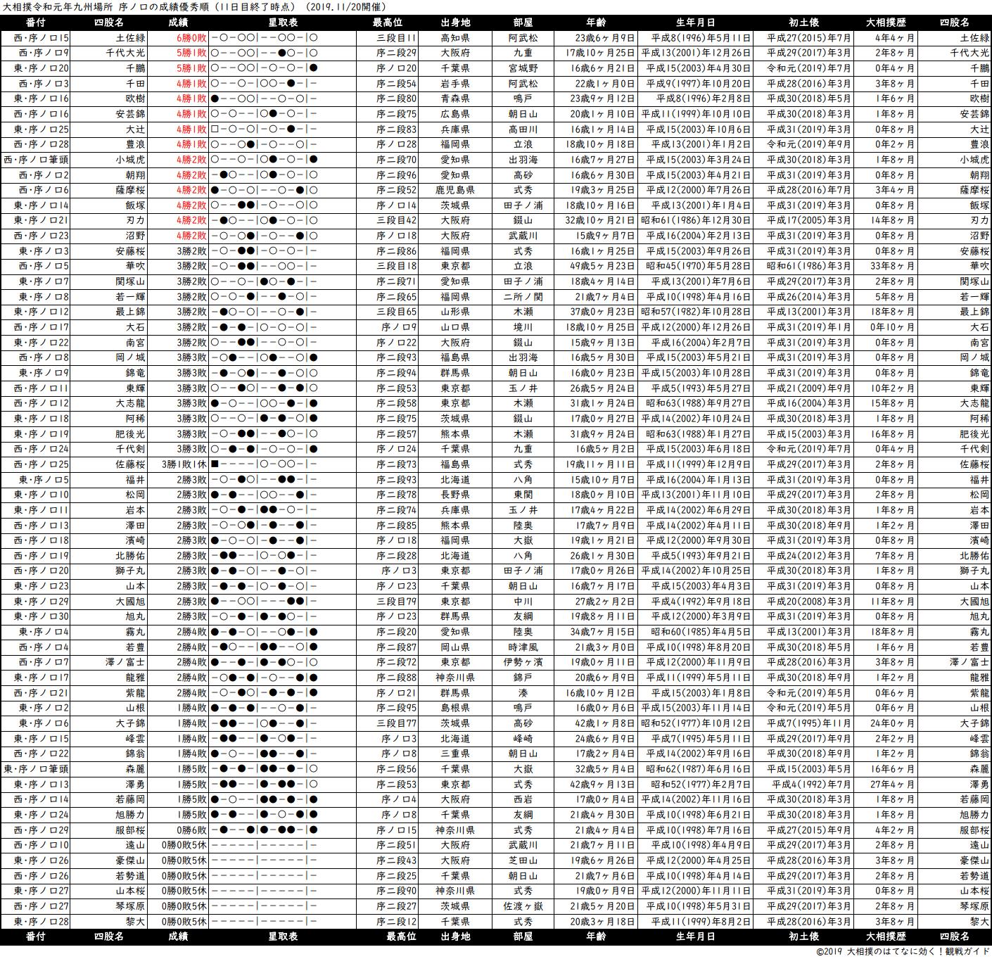 序ノ口成績順一覧表・2019年11月場所11日目