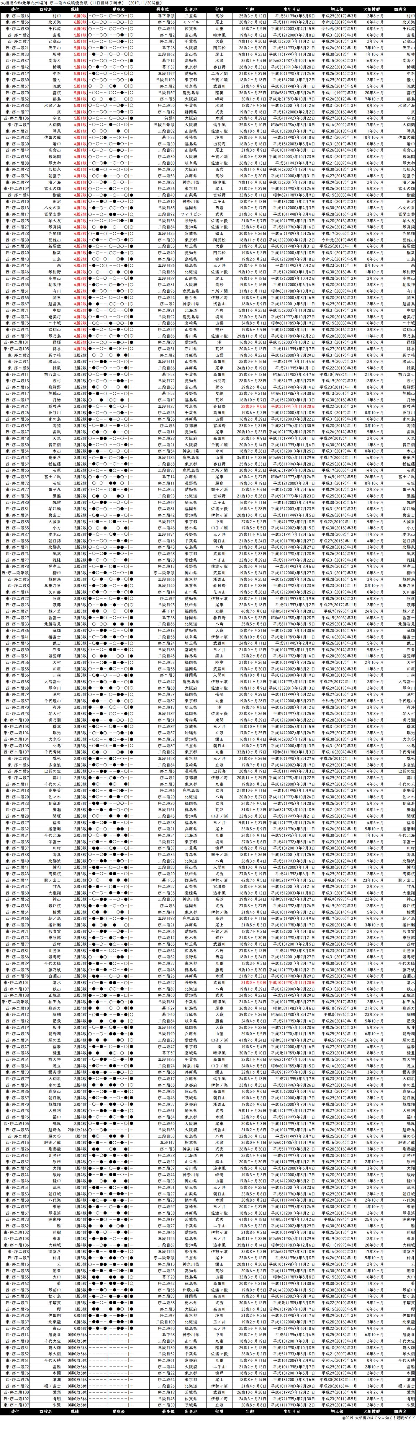 序二段成績順一覧表・2019年11月場所11日目