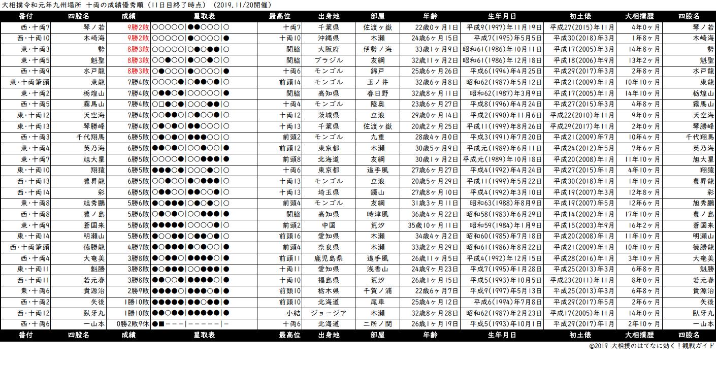 十両成績順一覧表・2019年11月場所11日目