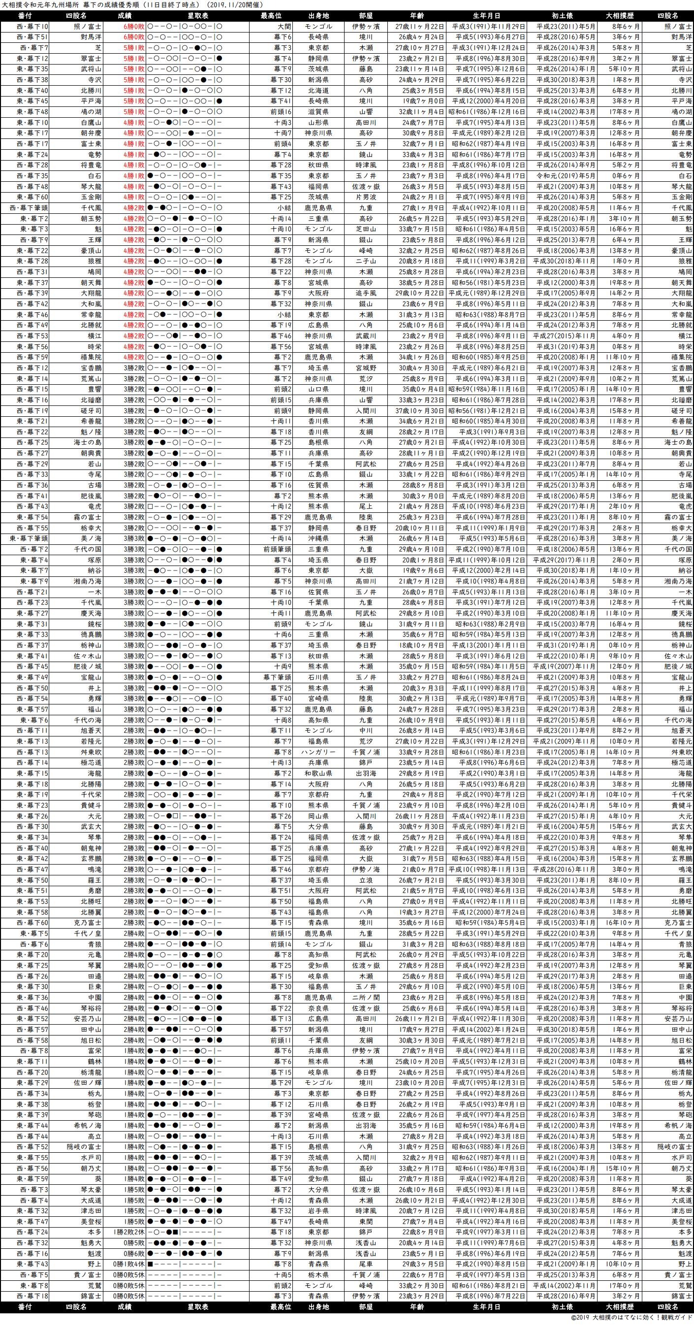 幕下成績順一覧表・2019年11月場所11日目