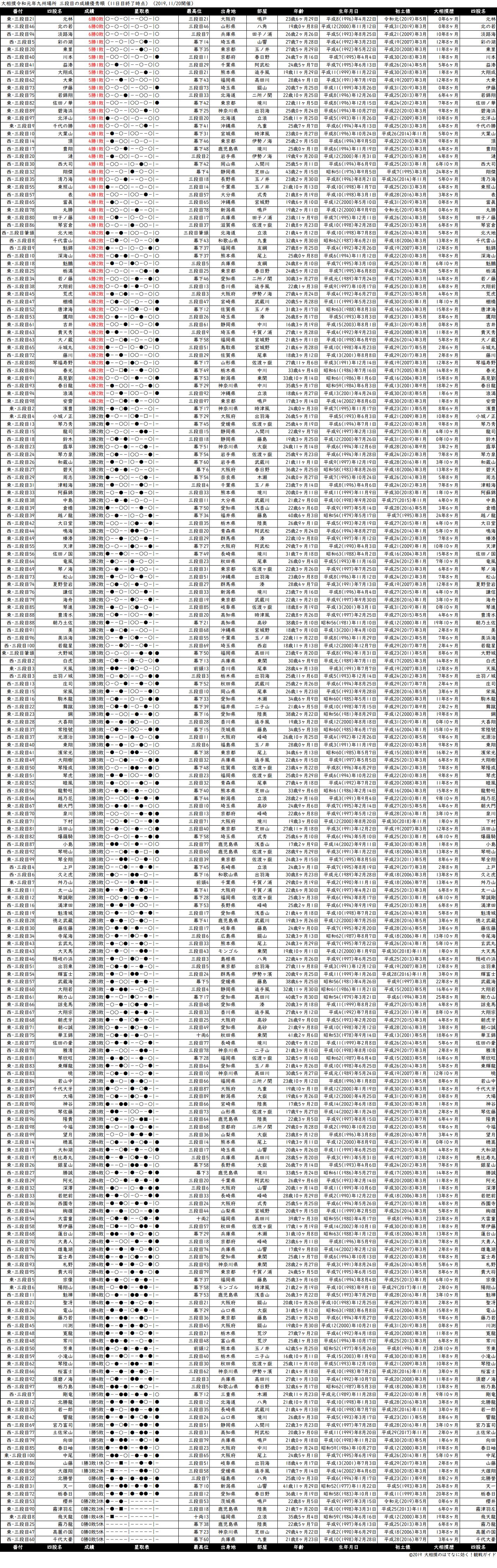 三段目成績順一覧表・2019年11月場所11日目