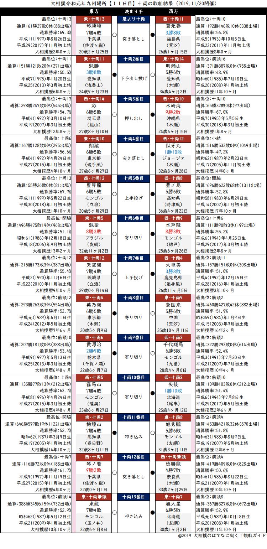 大相撲・2019年11月場所11日目・十両の取組結果