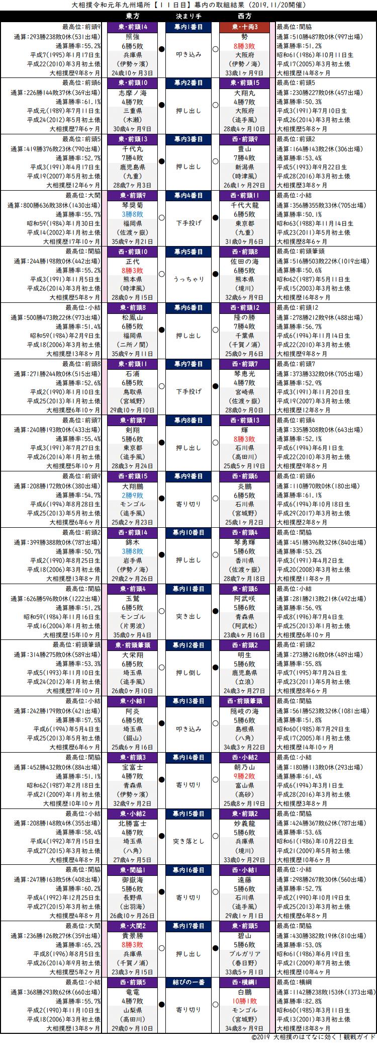 大相撲・2019年11月場所11日目・幕内の取組結果