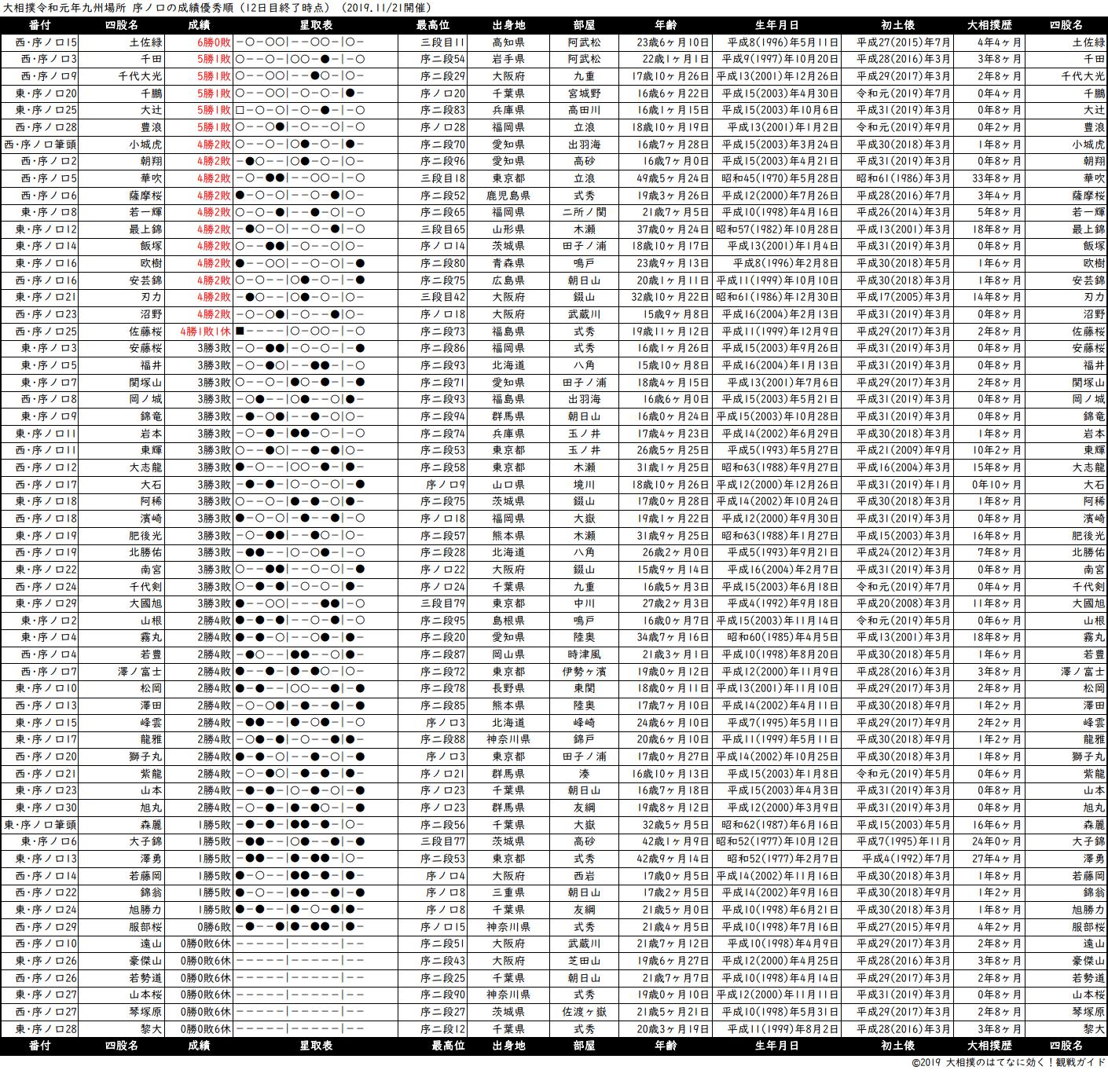 序ノ口成績順一覧表・2019年11月場所12日目
