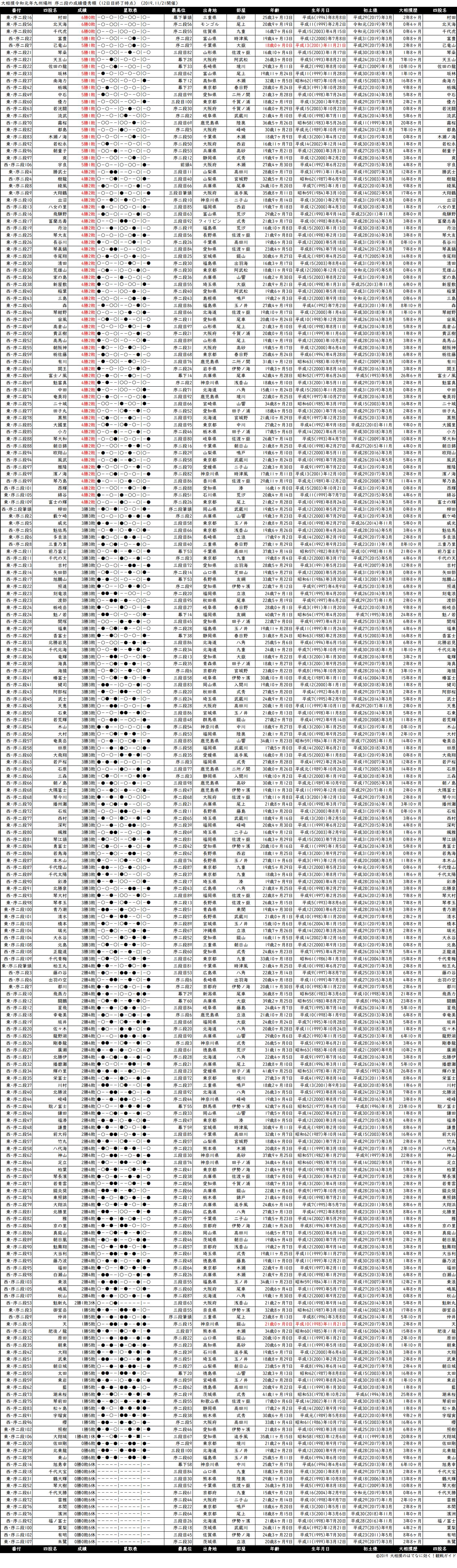 序二段成績順一覧表・2019年11月場所12日目