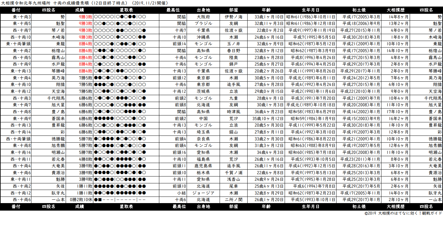 十両成績順一覧表・2019年11月場所12日目