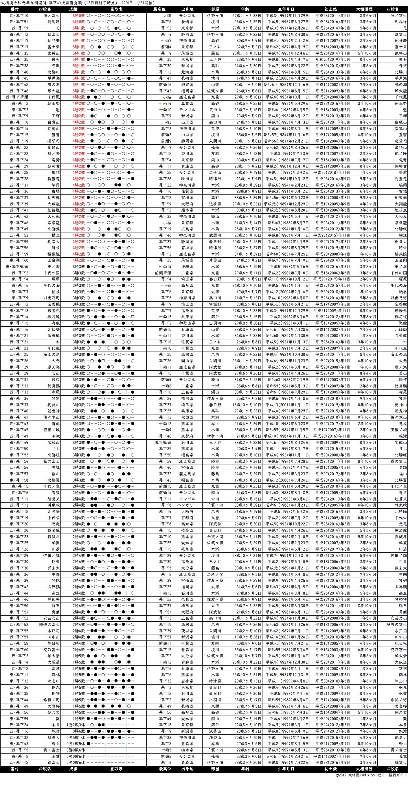 幕下成績順一覧表・2019年11月場所12日目