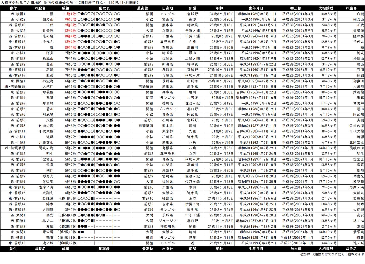 幕内成績順一覧表・2019年11月場所12日目