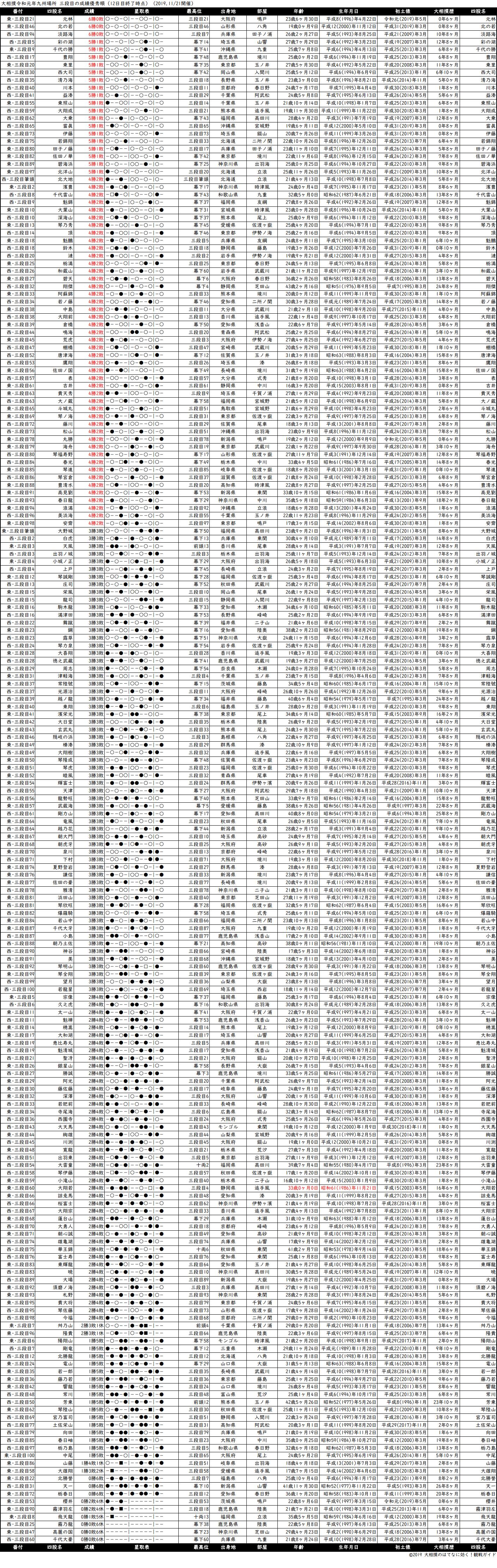 三段目成績順一覧表・2019年11月場所12日目
