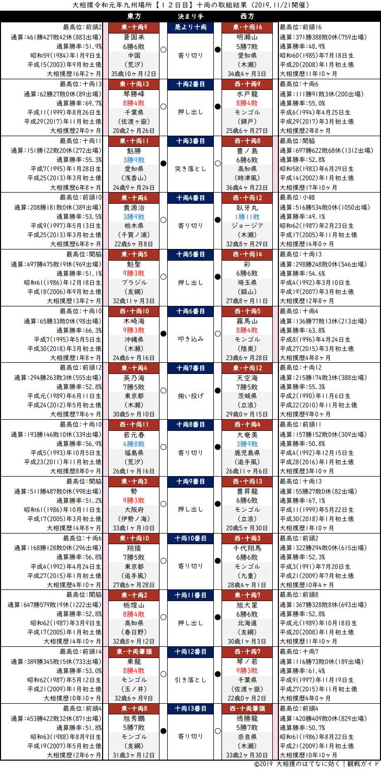 大相撲・2019年11月場所12日目・十両の取組結果