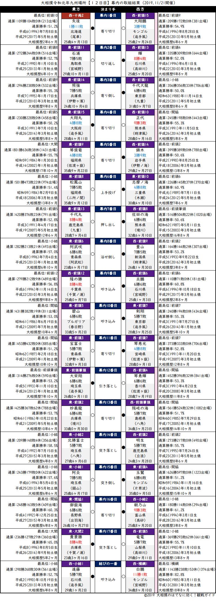 大相撲・2019年11月場所12日目・幕内の取組結果