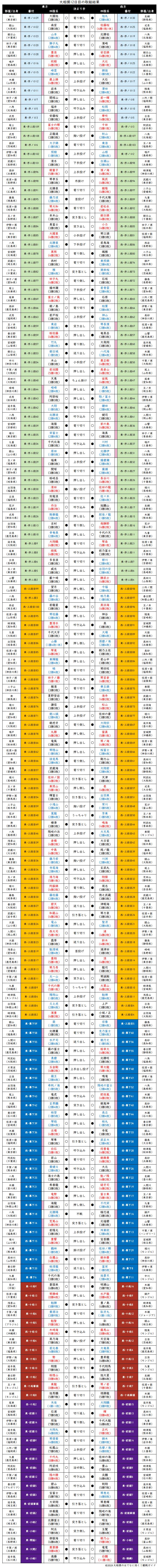 大相撲・2019年11月場所12日目の取組結果