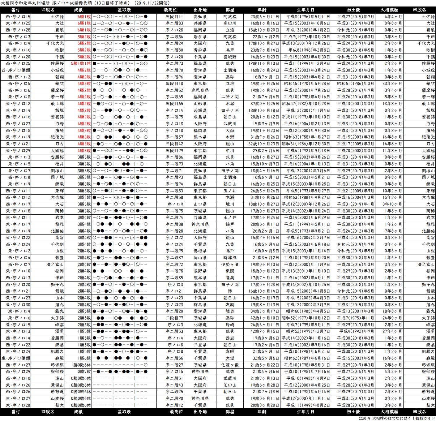 序ノ口成績順一覧表・2019年11月場所13日目