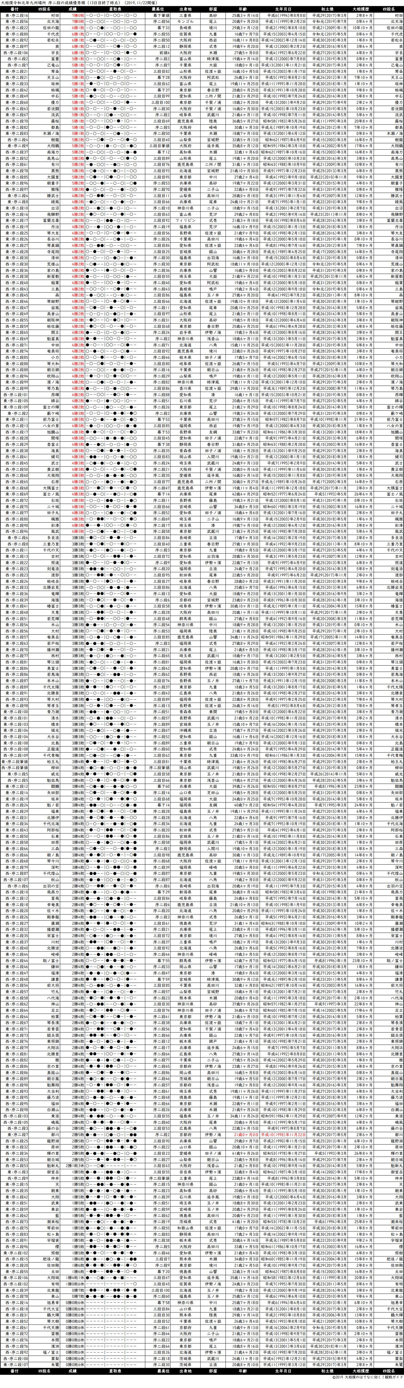 序二段成績順一覧表・2019年11月場所13日目