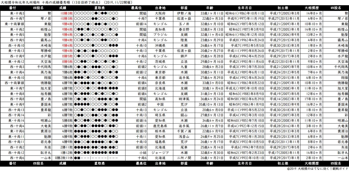 十両成績順一覧表・2019年11月場所13日目