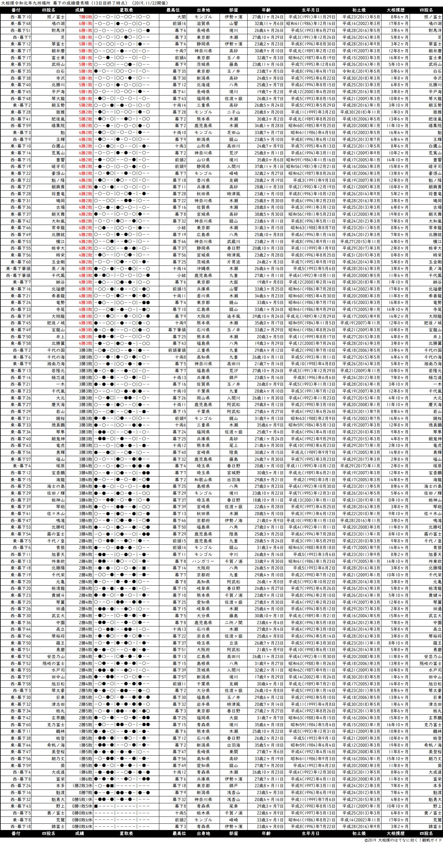 幕下成績順一覧表・2019年11月場所13日目