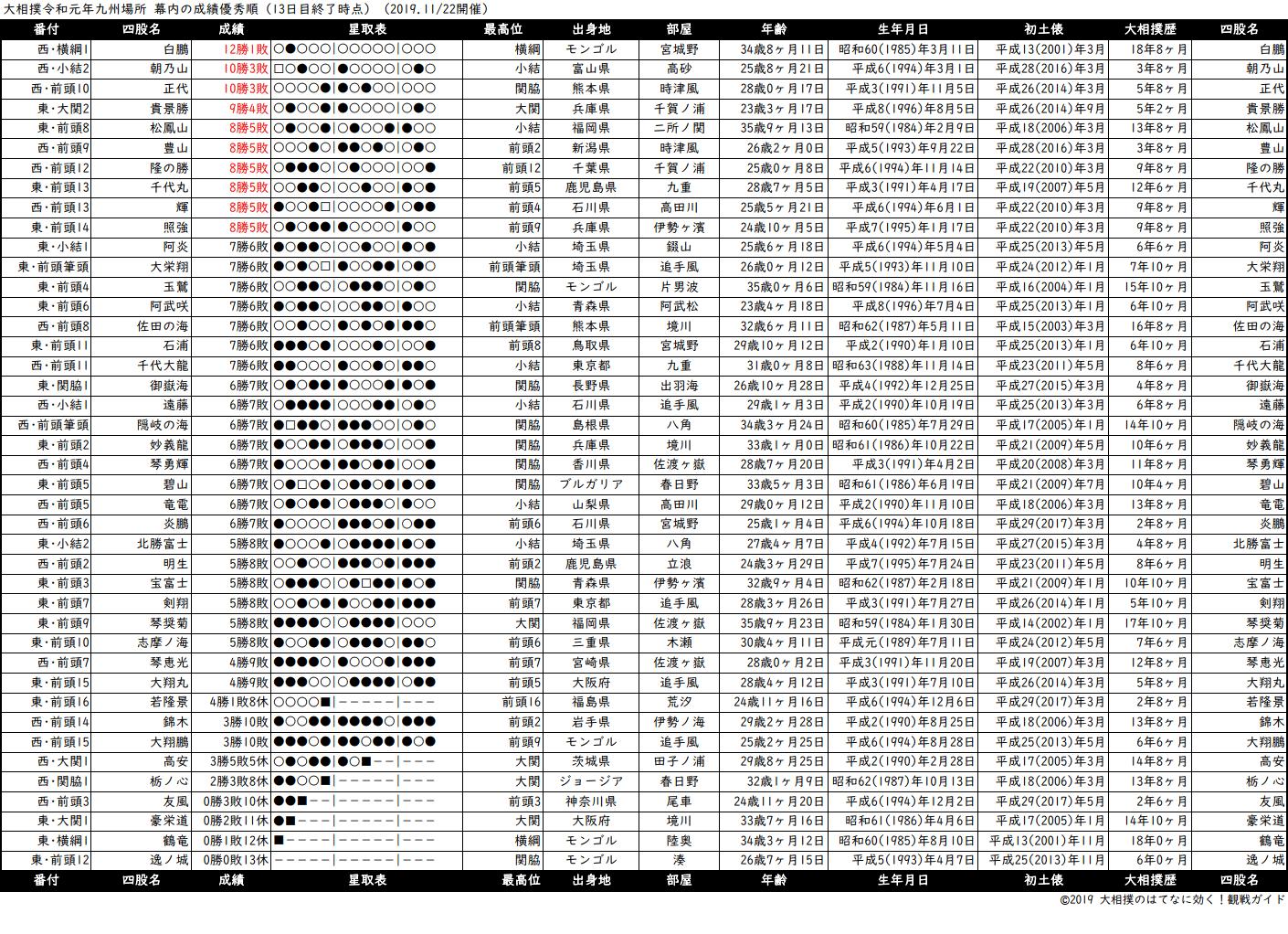 幕内成績順一覧表・2019年11月場所13日目