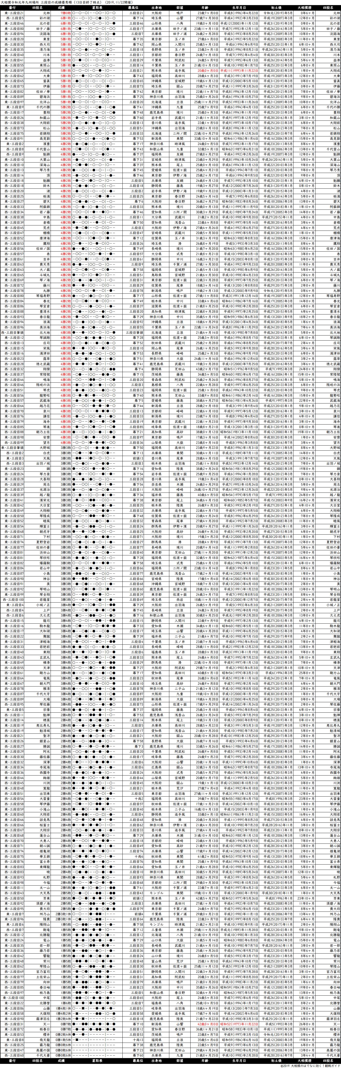 三段目成績順一覧表・2019年11月場所13日目