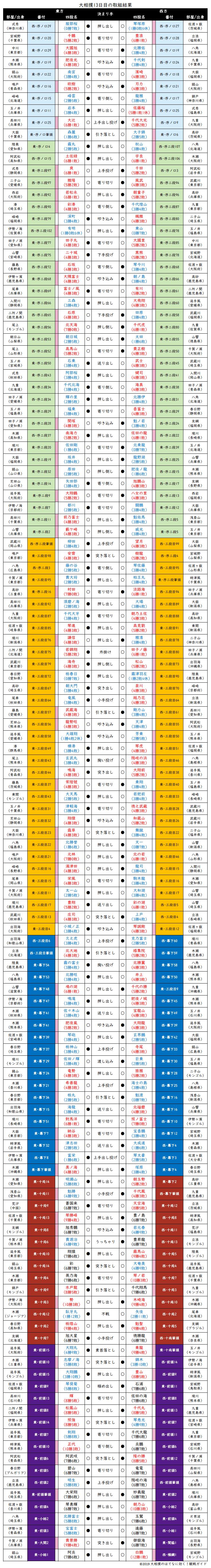大相撲・2019年11月場所13日目の取組結果