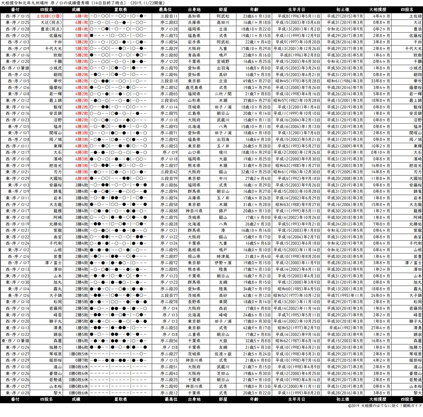 序ノ口成績順一覧表・2019年11月場所14日目