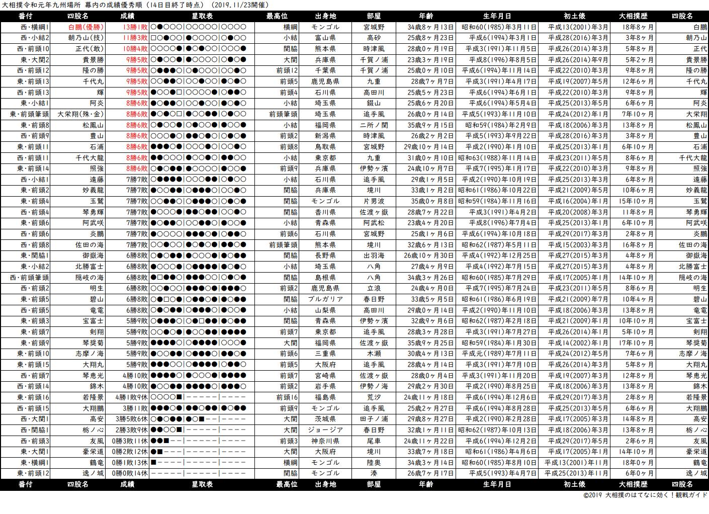 幕内成績順一覧表・2019年11月場所14日目