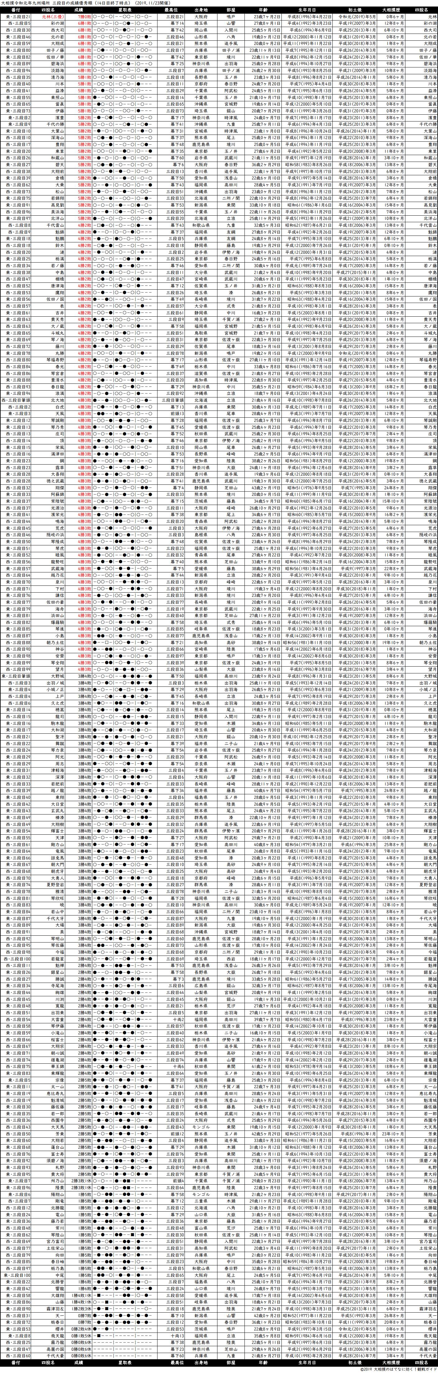 三段目成績順一覧表・2019年11月場所14日目