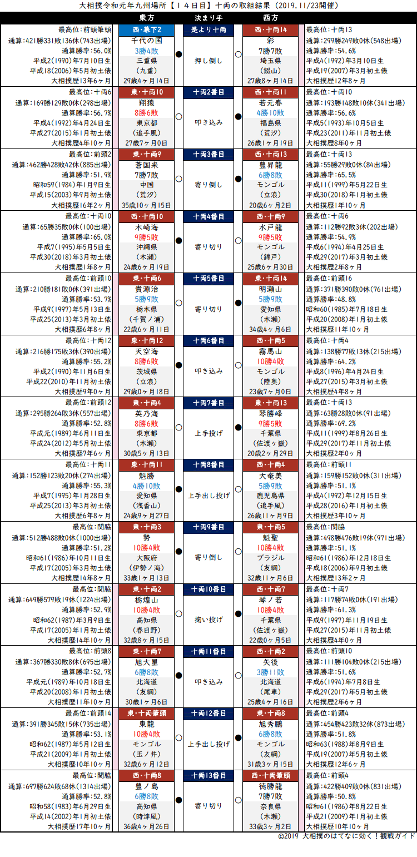 大相撲・2019年11月場所14日目・十両の取組結果