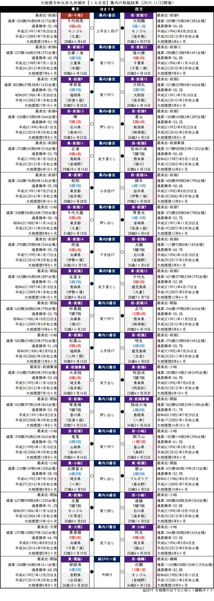 大相撲・2019年11月場所14日目・幕内の取組結果