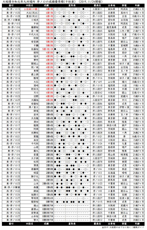 序ノ口成績順一覧表・2019年11月場所千秋楽