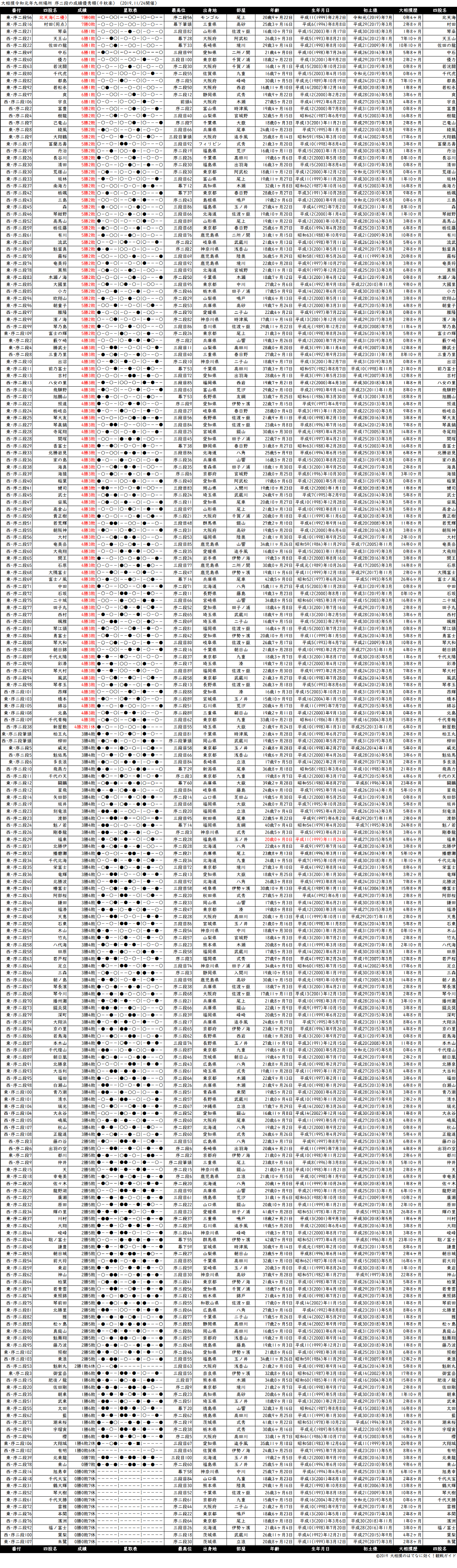序二段成績順一覧表・2019年11月場所千秋楽