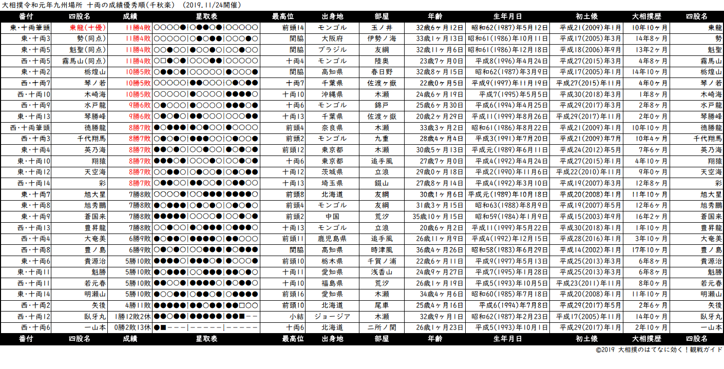 十両成績順一覧表・2019年11月場所千秋楽