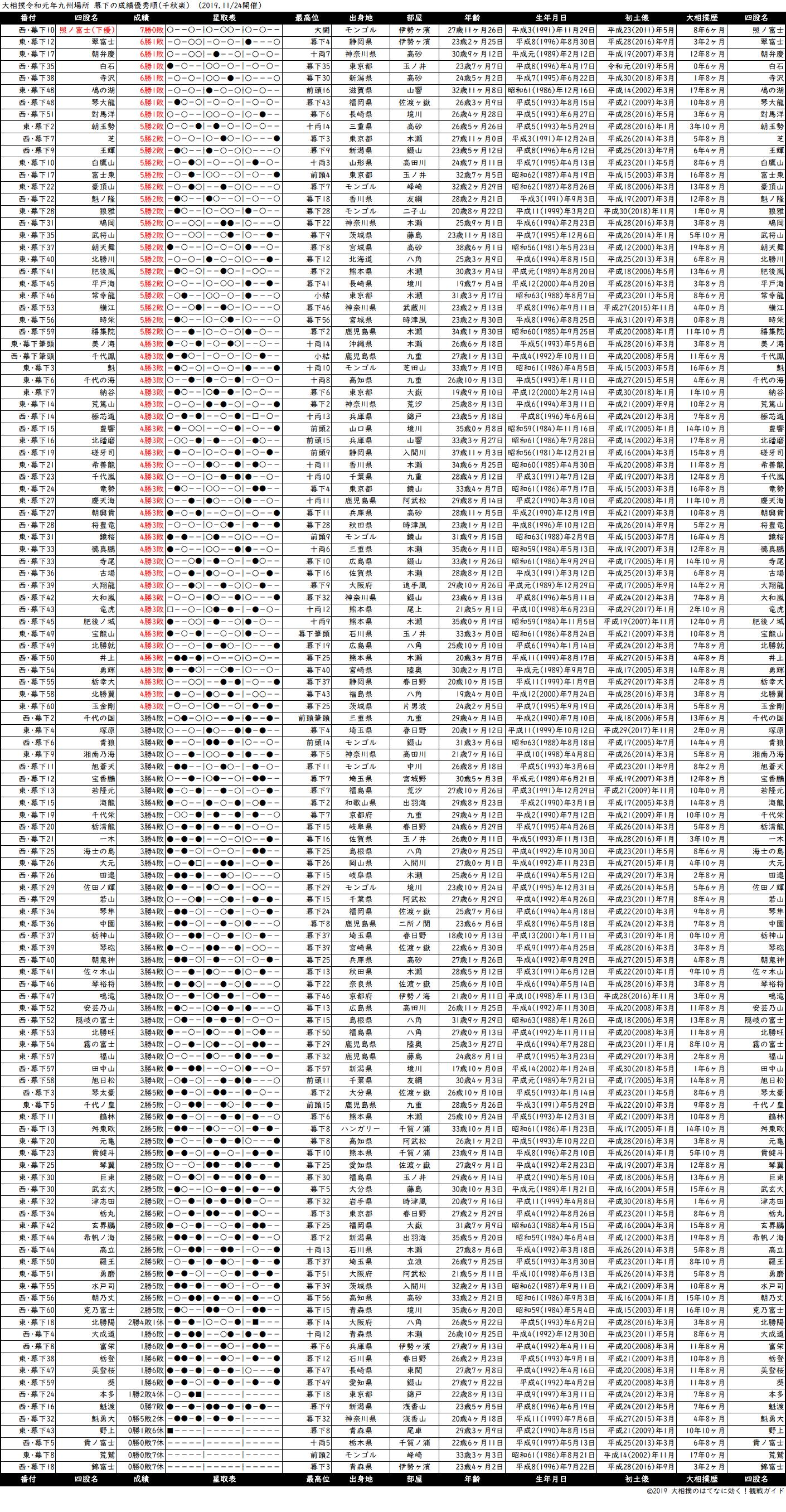 幕下成績順一覧表・2019年11月場所千秋楽