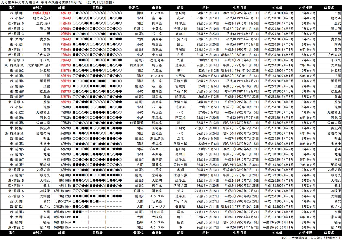 幕内成績順一覧表・2019年11月場所千秋楽