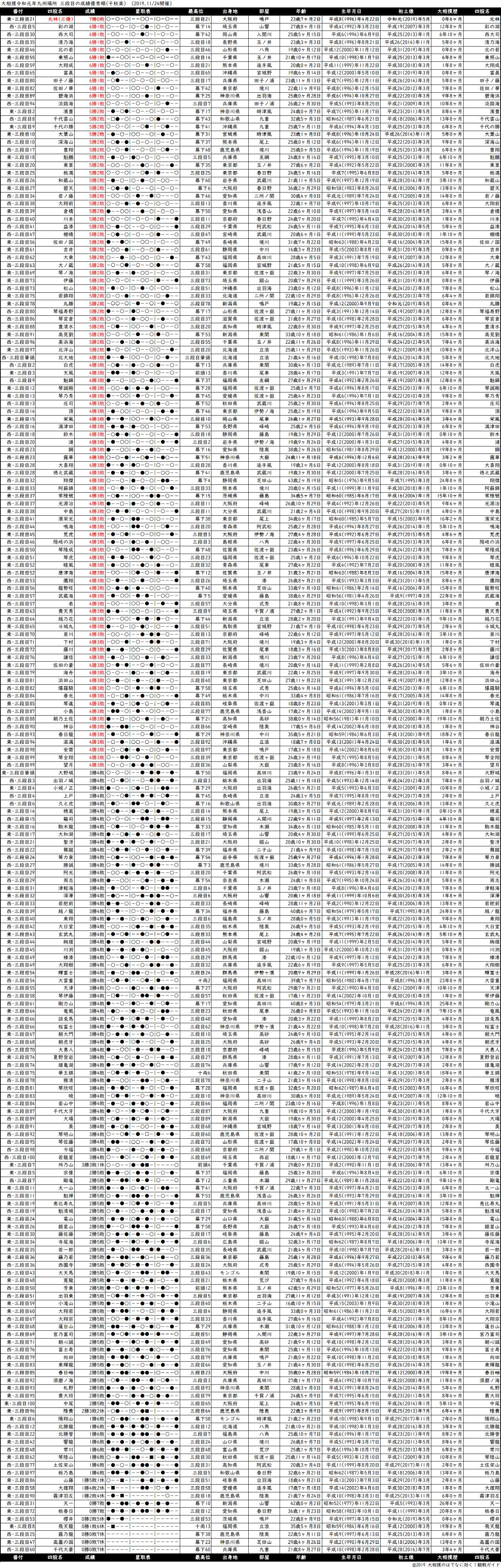 三段目成績順一覧表・2019年11月場所千秋楽