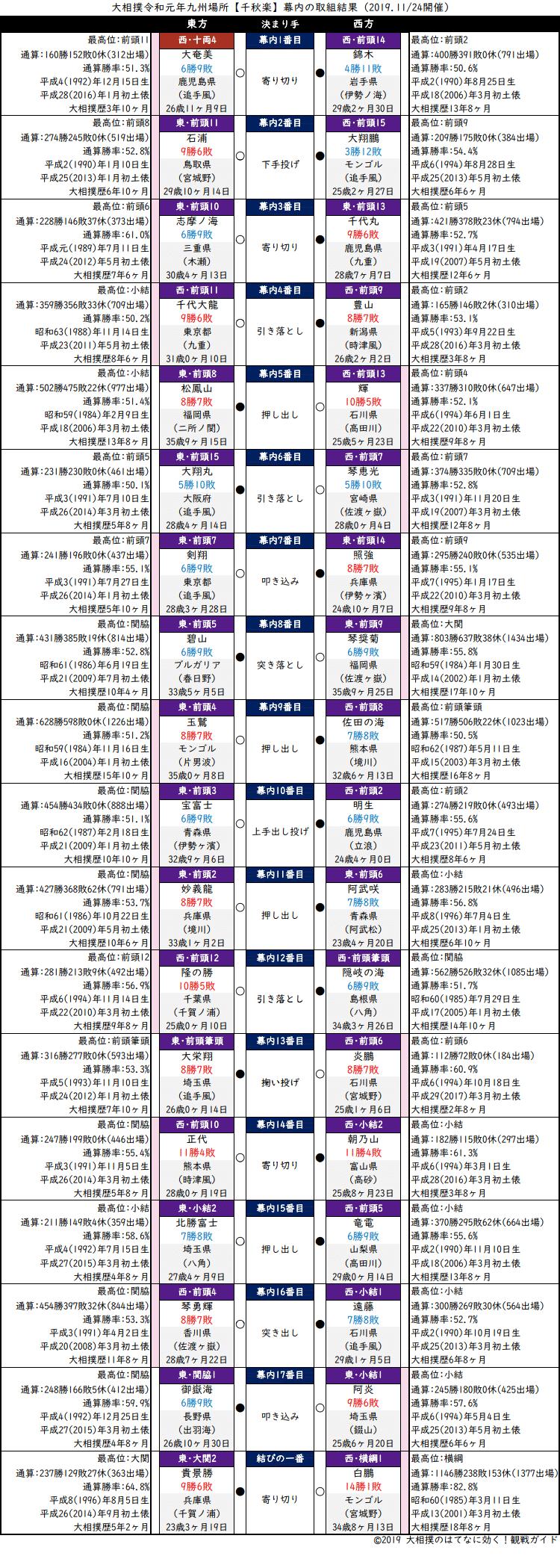 大相撲・2019年11月場所千秋楽の取組結果