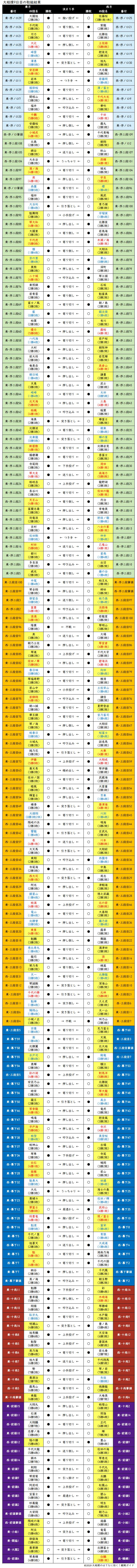 大相撲・2019年11月場所9日目の取組結果