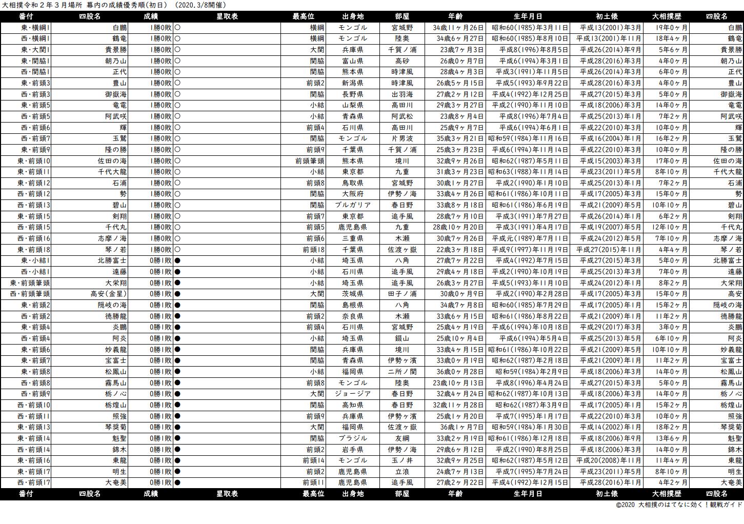 幕内成績順一覧表・2020年3月場所初日