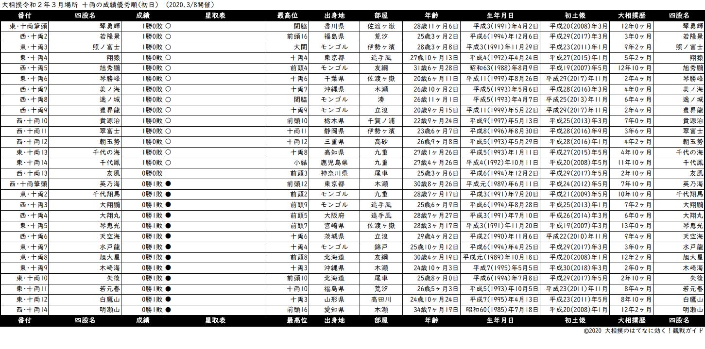 十両成績順一覧表・2020年3月場所初日