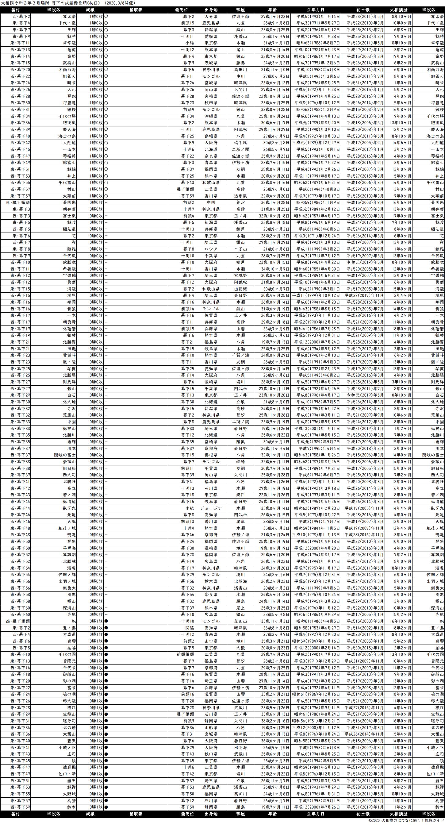 幕下成績順一覧表・2020年3月場所初日