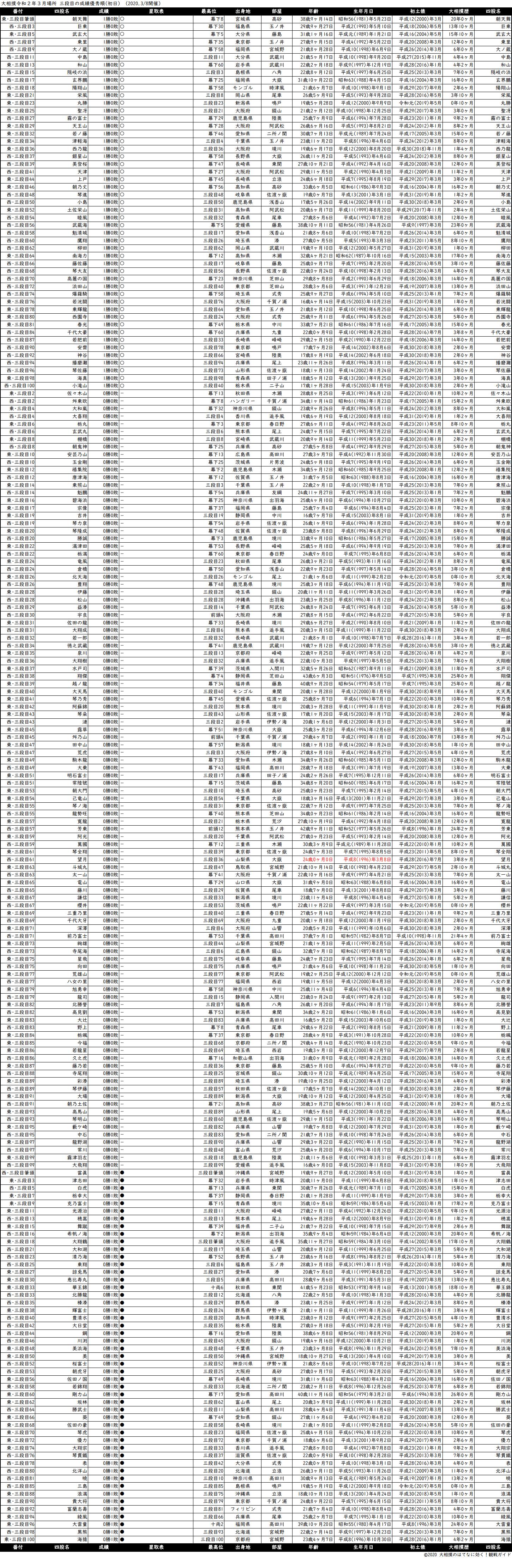 三段目成績順一覧表・2020年3月場所初日