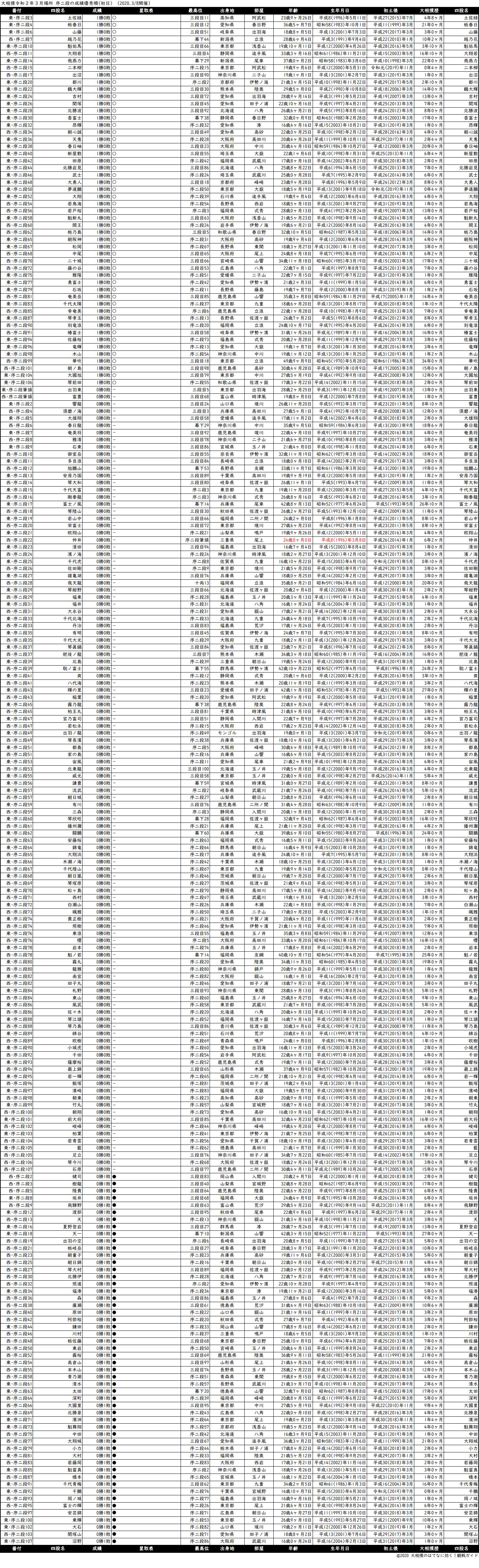 序二段成績順一覧表・2020年3月場所初日