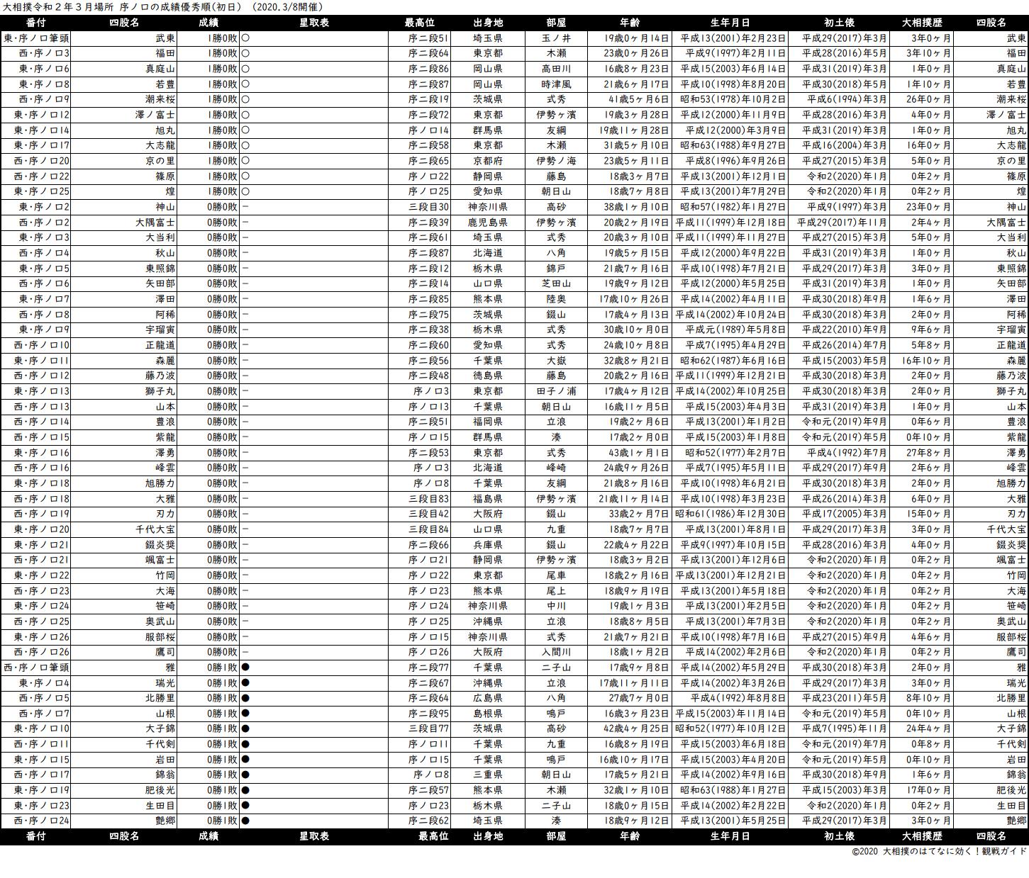 序ノ口成績順一覧表・2020年3月場所初日