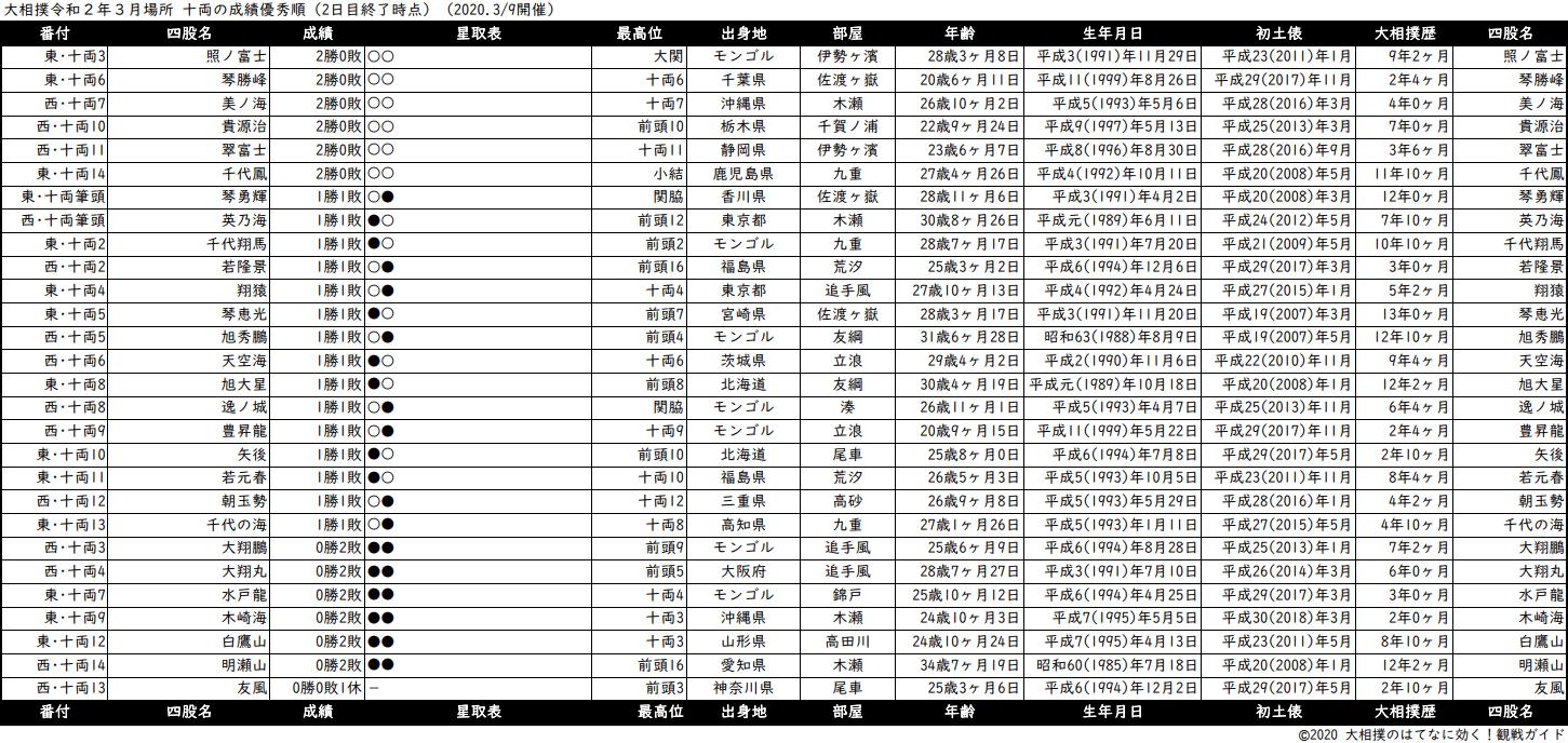 十両成績順一覧表・2020年3月場所2日目