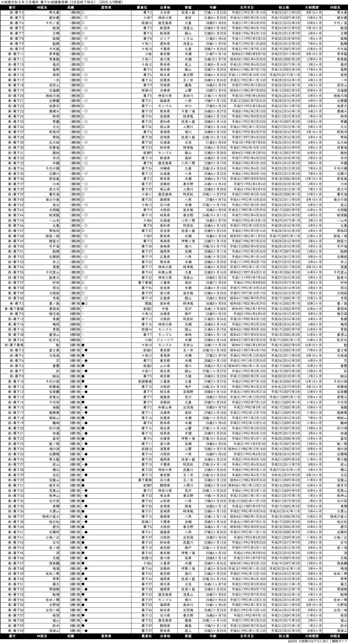 幕下成績順一覧表・2020年3月場所2日目