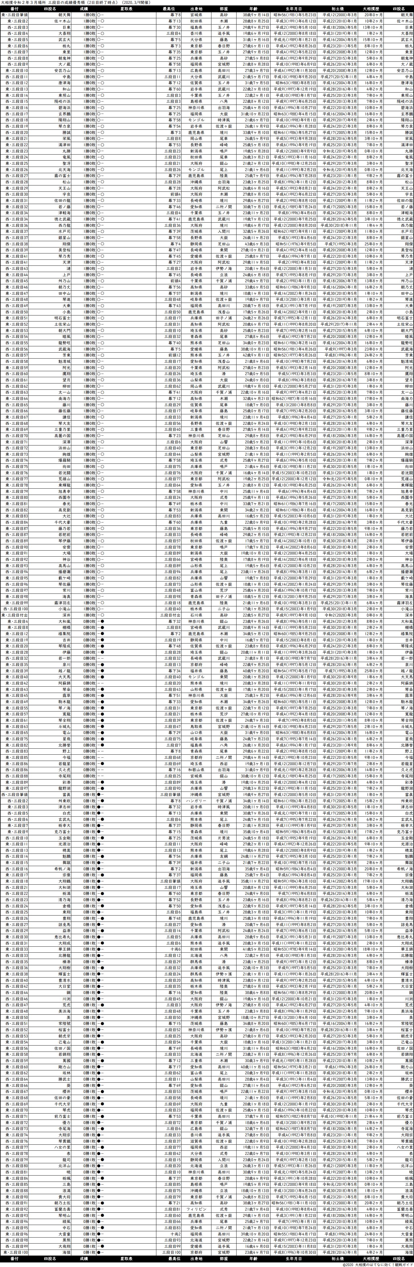 三段目成績順一覧表・2020年3月場所2日目